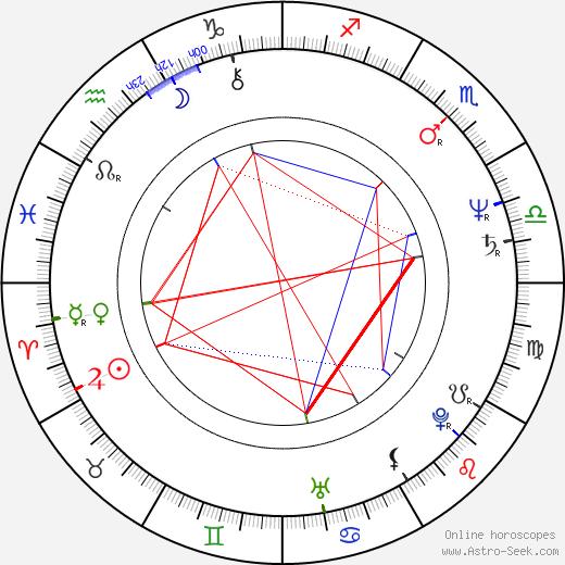 Zuzana Kronerová astro natal birth chart, Zuzana Kronerová horoscope, astrology