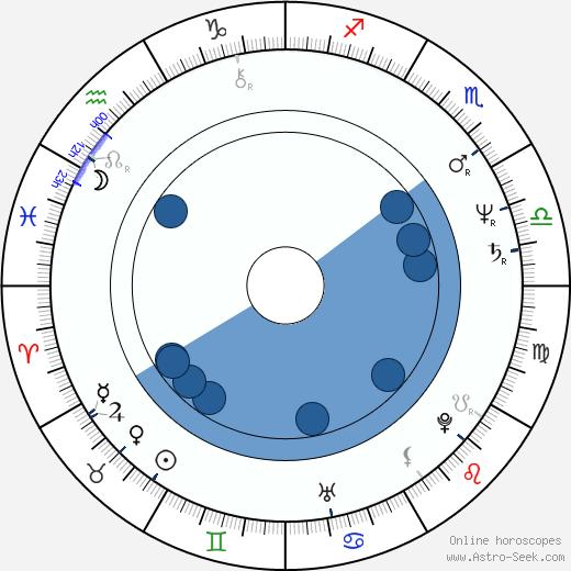 Allan Wasserman wikipedia, horoscope, astrology, instagram