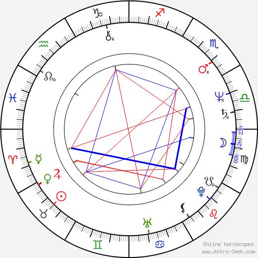 Anatolijus Siusa astro natal birth chart, Anatolijus Siusa horoscope, astrology