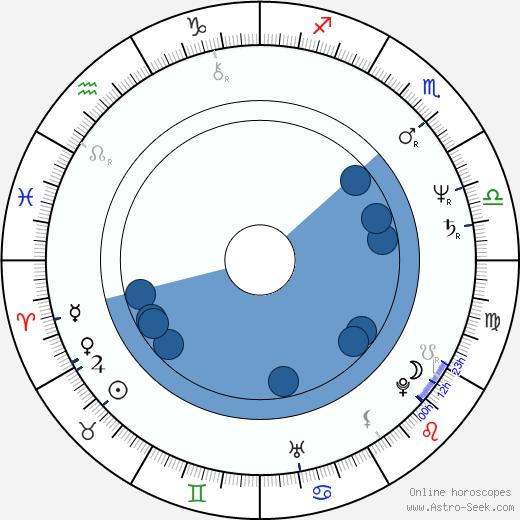 Aruna Irani wikipedia, horoscope, astrology, instagram