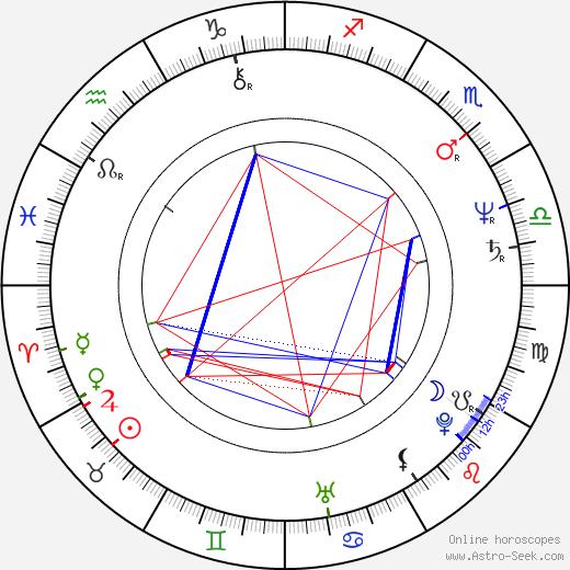 Aruna Irani birth chart, Aruna Irani astro natal horoscope, astrology