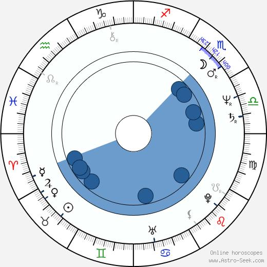 Ben Bolt wikipedia, horoscope, astrology, instagram