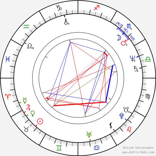 Ben Bolt birth chart, Ben Bolt astro natal horoscope, astrology