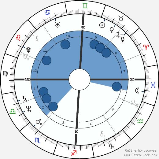 Bernhard Brink wikipedia, horoscope, astrology, instagram
