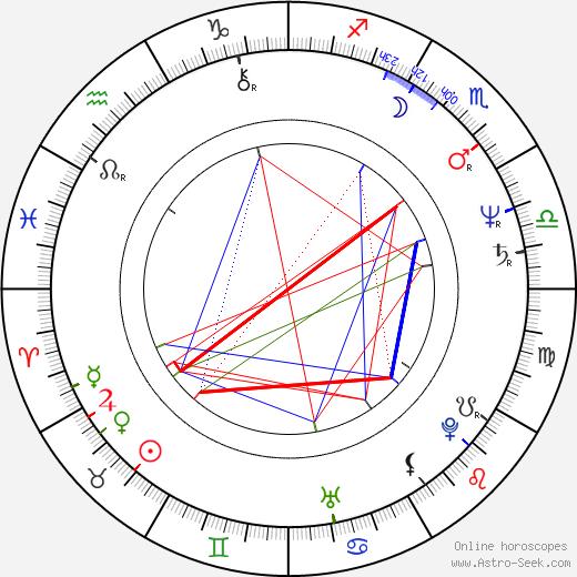 Berthold Mittermayr astro natal birth chart, Berthold Mittermayr horoscope, astrology