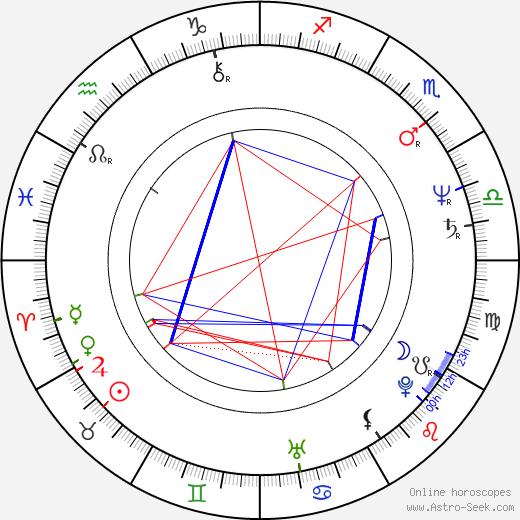 Caitlin Clarke birth chart, Caitlin Clarke astro natal horoscope, astrology