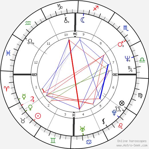 Canute Edwards tema natale, oroscopo, Canute Edwards oroscopi gratuiti, astrologia