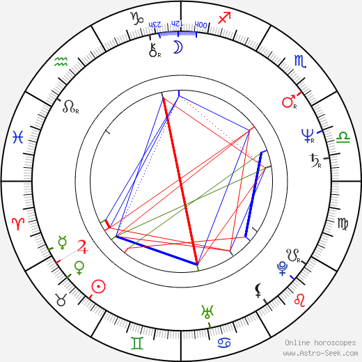 Charles Carroll birth chart, Charles Carroll astro natal horoscope, astrology