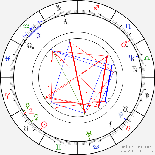 Chazz Palminteri astro natal birth chart, Chazz Palminteri horoscope, astrology
