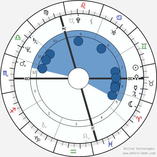 Christian Klar wikipedia, horoscope, astrology, instagram