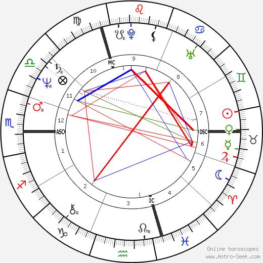 Christian Klar день рождения гороскоп, Christian Klar Натальная карта онлайн