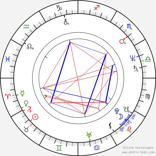 Christine Baranski astro natal birth chart, Christine Baranski horoscope, astrology