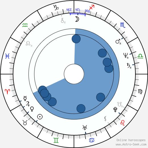 Csaba Őry wikipedia, horoscope, astrology, instagram