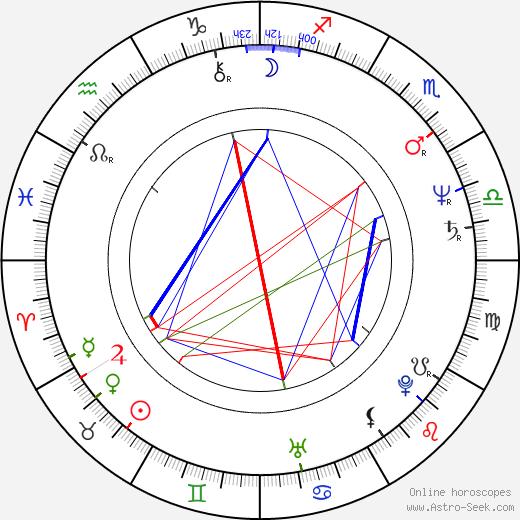 Csaba Őry tema natale, oroscopo, Csaba Őry oroscopi gratuiti, astrologia