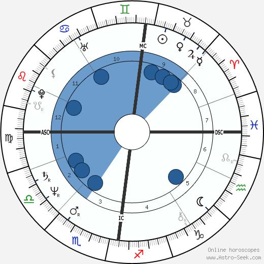 David Byrne wikipedia, horoscope, astrology, instagram