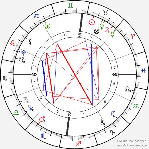 Дэвид Бирн David Byrne день рождения гороскоп, David Byrne Натальная карта онлайн