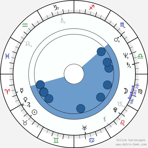 David Della Rocco wikipedia, horoscope, astrology, instagram