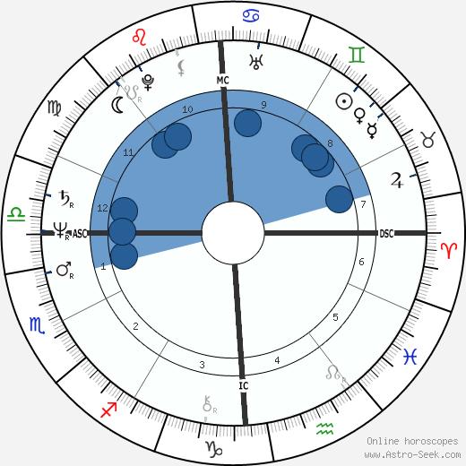 Eileen McNamara wikipedia, horoscope, astrology, instagram