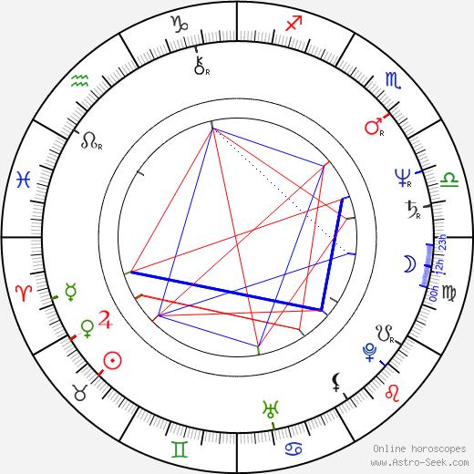 Éva Szerencsi birth chart, Éva Szerencsi astro natal horoscope, astrology