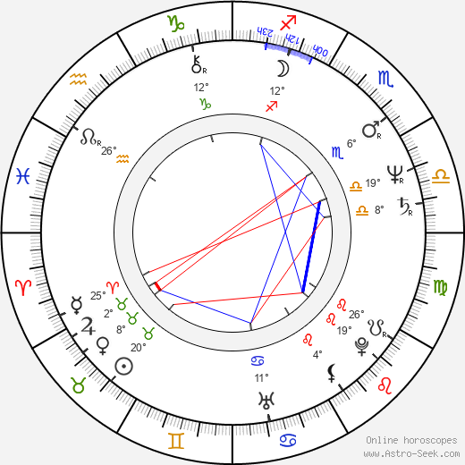 Frances Fisher birth chart, biography, wikipedia 2018, 2019