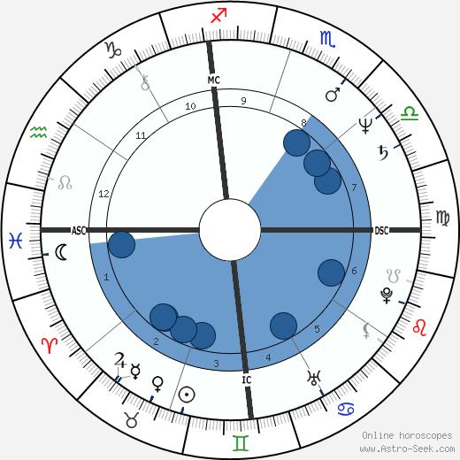 George Strait wikipedia, horoscope, astrology, instagram