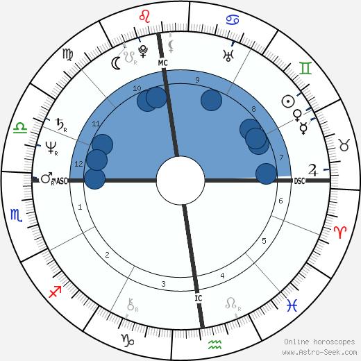Gilles Bernheim wikipedia, horoscope, astrology, instagram