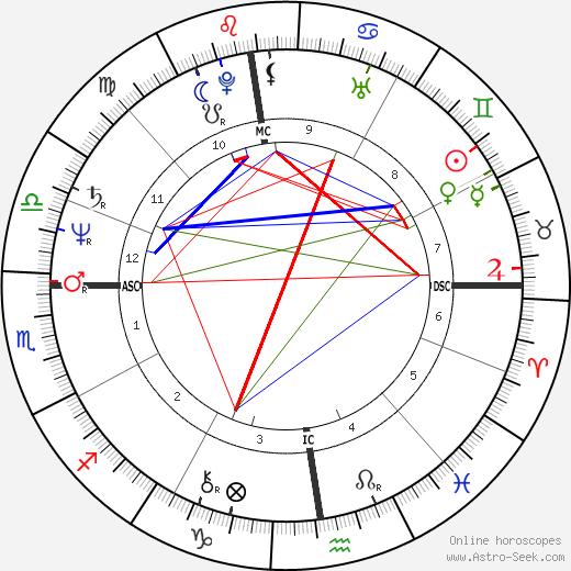 Gilles Bernheim tema natale, oroscopo, Gilles Bernheim oroscopi gratuiti, astrologia