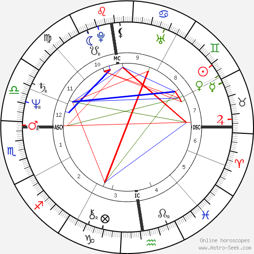 Gilles Bernheim день рождения гороскоп, Gilles Bernheim Натальная карта онлайн