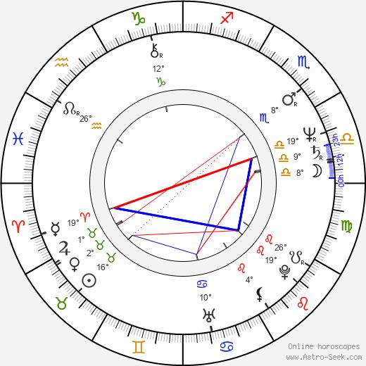 Gregg Henry birth chart, biography, wikipedia 2018, 2019