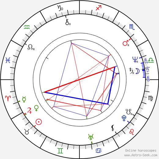 Gregg Henry astro natal birth chart, Gregg Henry horoscope, astrology