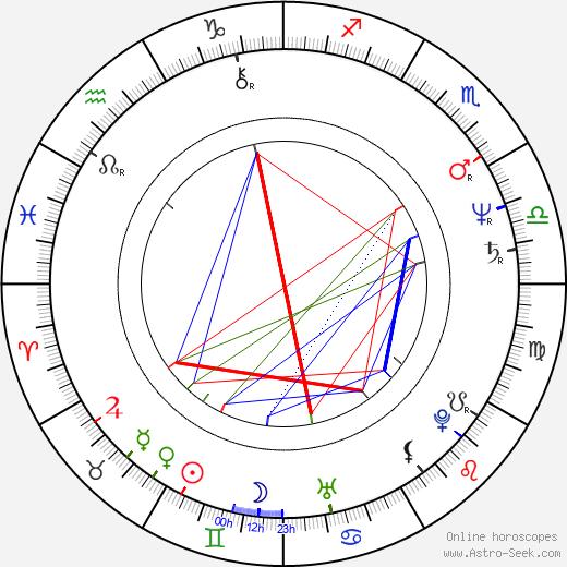 Igor Ovadis birth chart, Igor Ovadis astro natal horoscope, astrology
