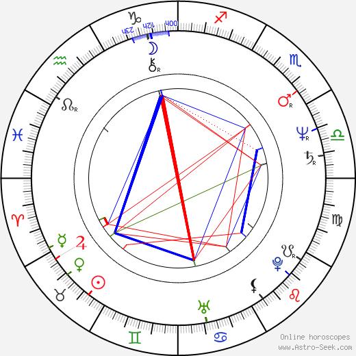 Якоб Далин Jacob Dahlin день рождения гороскоп, Jacob Dahlin Натальная карта онлайн