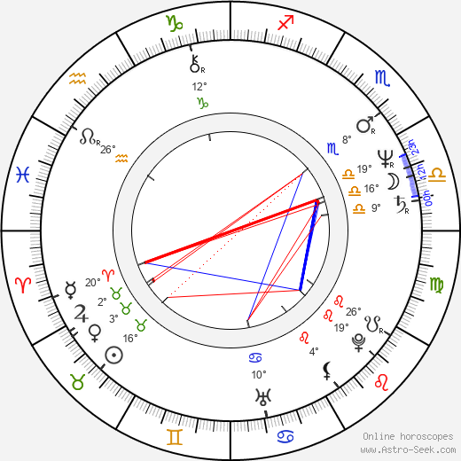 Jana Matysová birth chart, biography, wikipedia 2019, 2020
