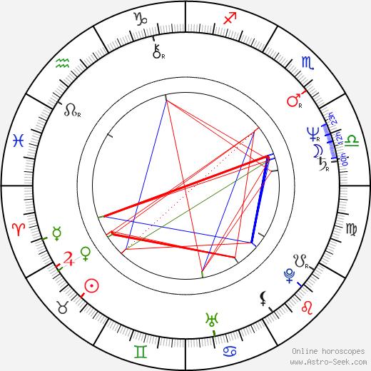 Jana Matysová birth chart, Jana Matysová astro natal horoscope, astrology