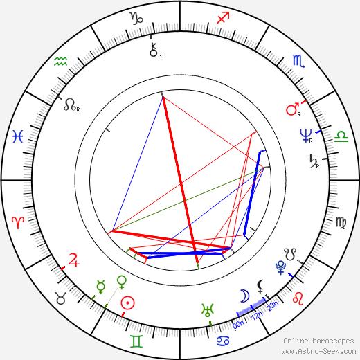 Josef Císařovský birth chart, Josef Císařovský astro natal horoscope, astrology