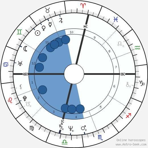Karen Barry wikipedia, horoscope, astrology, instagram