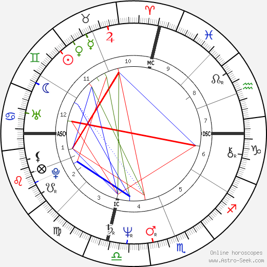 Karen Barry tema natale, oroscopo, Karen Barry oroscopi gratuiti, astrologia