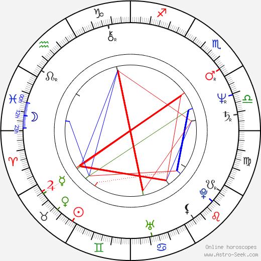 Ladislav Konrád birth chart, Ladislav Konrád astro natal horoscope, astrology