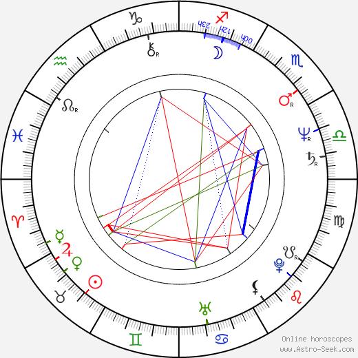 Lenka Chytilová день рождения гороскоп, Lenka Chytilová Натальная карта онлайн