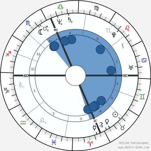Linda Dingwall wikipedia, horoscope, astrology, instagram