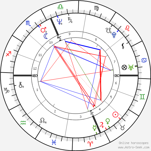 Linda Dingwall день рождения гороскоп, Linda Dingwall Натальная карта онлайн