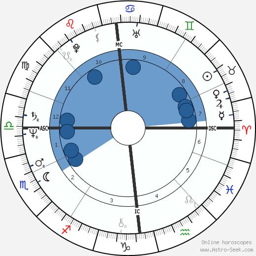 Linda Finnie wikipedia, horoscope, astrology, instagram