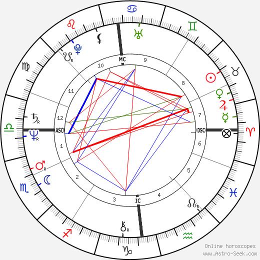 Linda Finnie birth chart, Linda Finnie astro natal horoscope, astrology