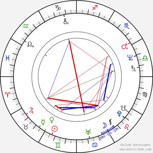 Mara Manzan birth chart, Mara Manzan astro natal horoscope, astrology