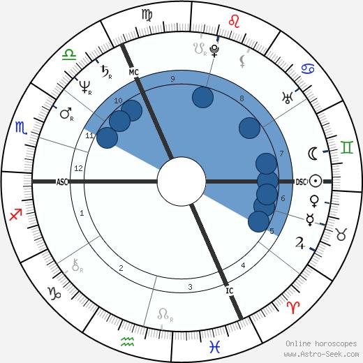 Marc Cerrone wikipedia, horoscope, astrology, instagram