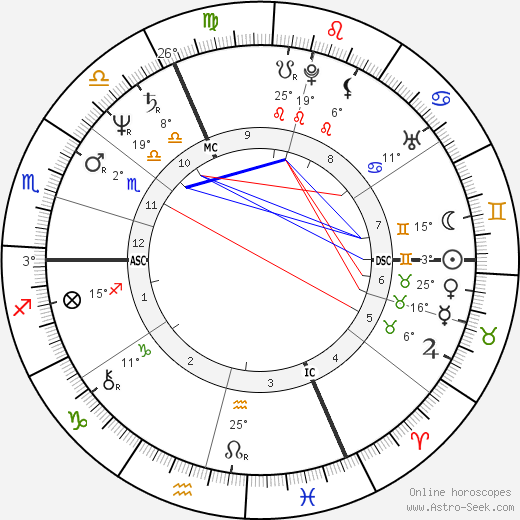 Marc Cerrone birth chart, biography, wikipedia 2020, 2021