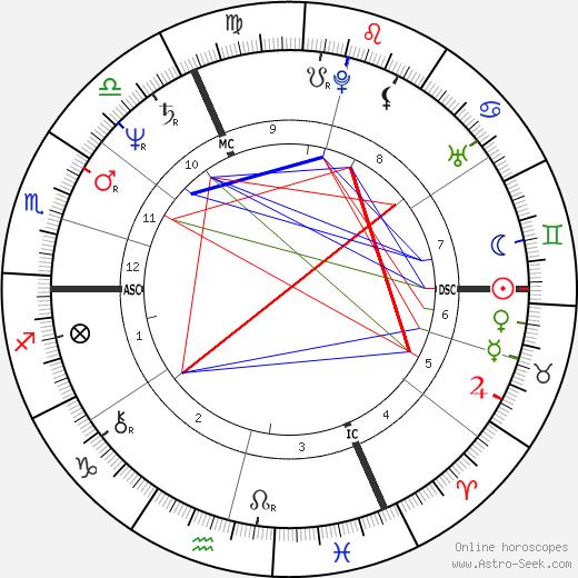 Marc Cerrone birth chart, Marc Cerrone astro natal horoscope, astrology