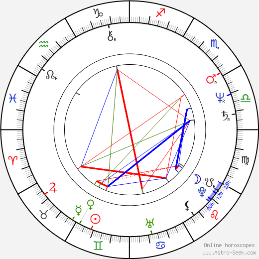 Marina Livanova день рождения гороскоп, Marina Livanova Натальная карта онлайн