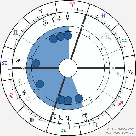 Mark G. wikipedia, horoscope, astrology, instagram