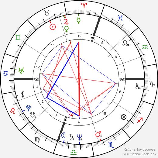 Mark G. astro natal birth chart, Mark G. horoscope, astrology